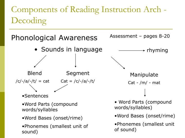 Components of Reading Instruction Arch - Decoding