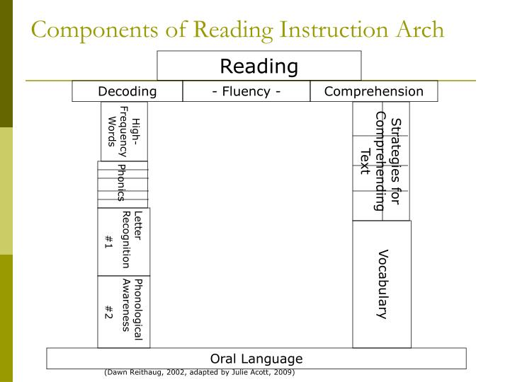 Components of Reading Instruction Arch