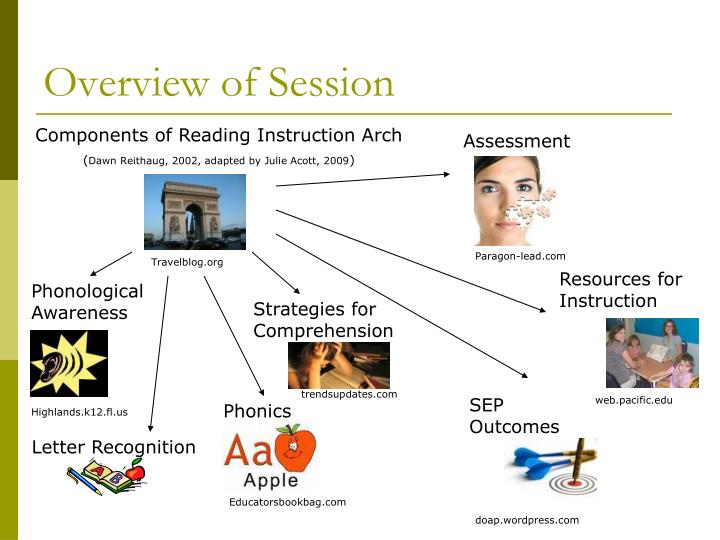 Overview of Session