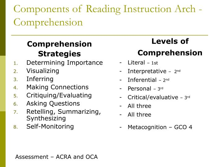 Components of Reading Instruction Arch - Comprehension