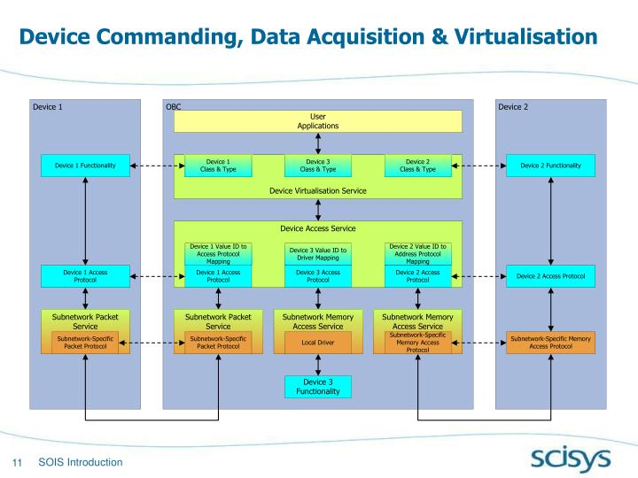 Device Commanding, Data Acquisition & Virtualisation