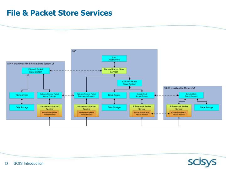 File & Packet Store Services