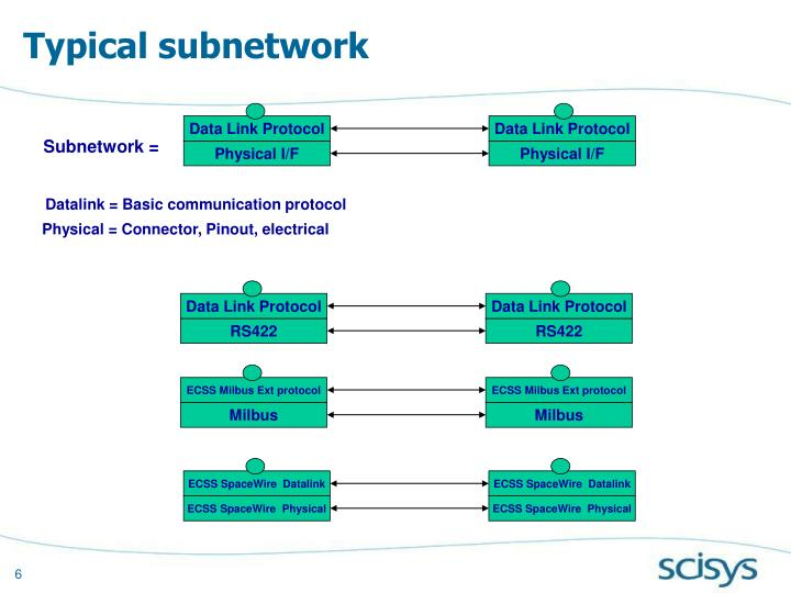 Typical subnetwork