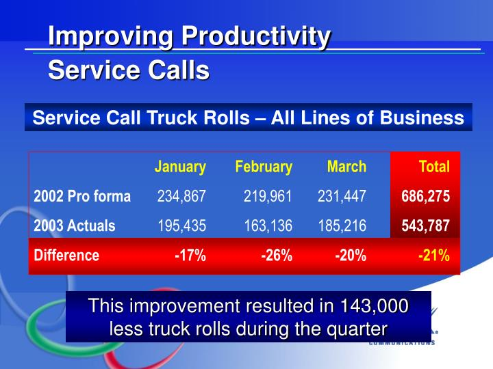 Service Call Truck Rolls – All Lines of Business