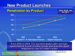 new product launches penetration by product