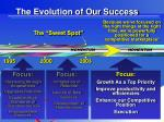the evolution of our success4