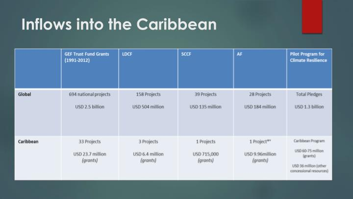 Inflows into the Caribbean