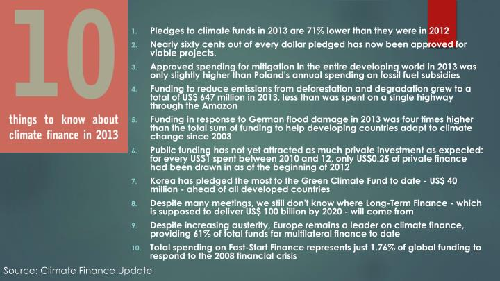 Pledges to climate funds in 2013 are 71% lower than they were in 2012