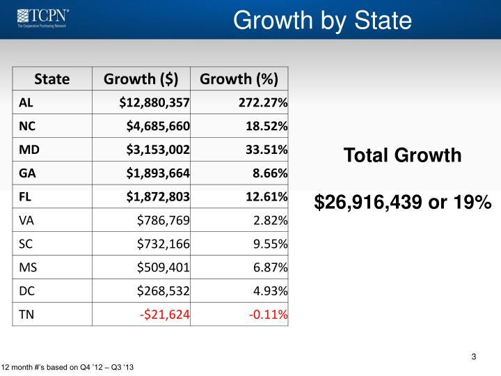 Growth by state
