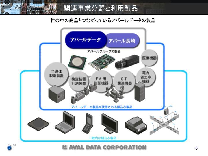 関連事業分野と利用製品