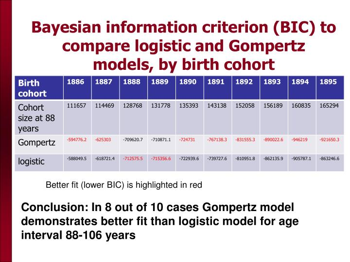 Bayesian information criterion (BIC) to compare logistic and Gompertz models, by birth cohort
