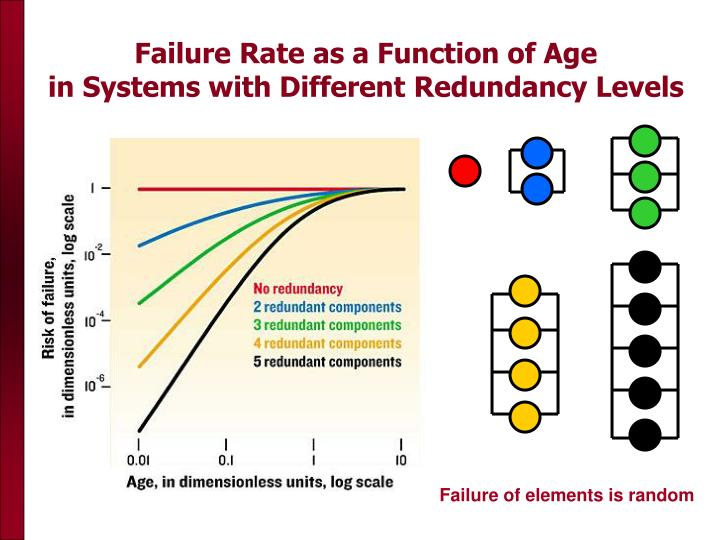 Failure Rate as a Function of Age