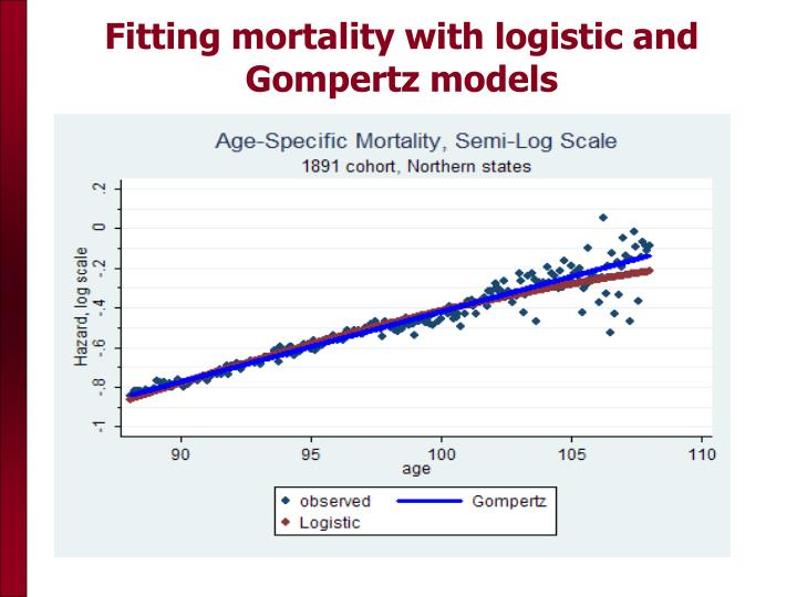 Fitting mortality with logistic and Gompertz models