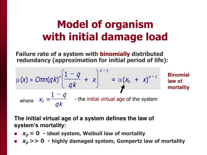 Failure rate of a system with