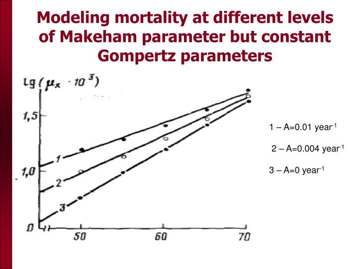Modeling mortality at different levels of Makeham parameter but constant Gompertz parameters