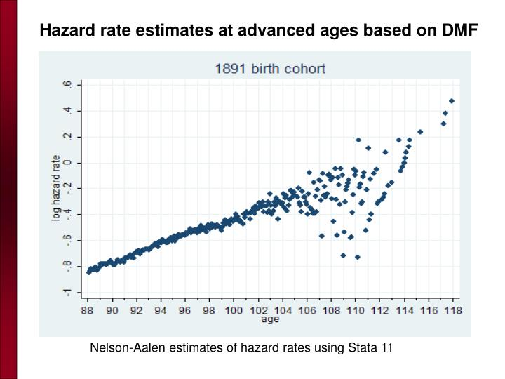 Hazard rate estimates at advanced ages based on DMF