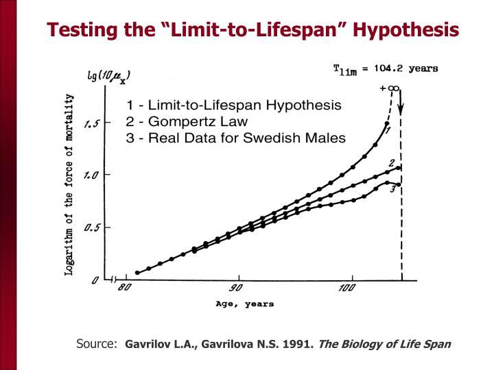 "Testing the ""Limit-to-Lifespan"" Hypothesis"