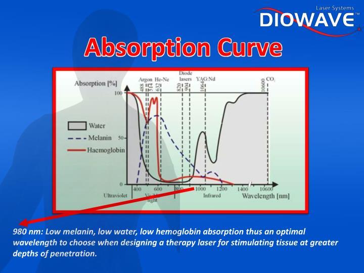 Absorption Curve