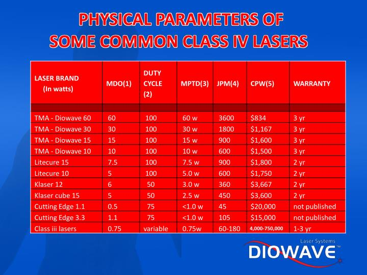 PHYSICAL PARAMETERS OF