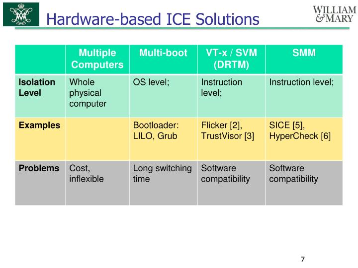 Hardware-based ICE Solutions