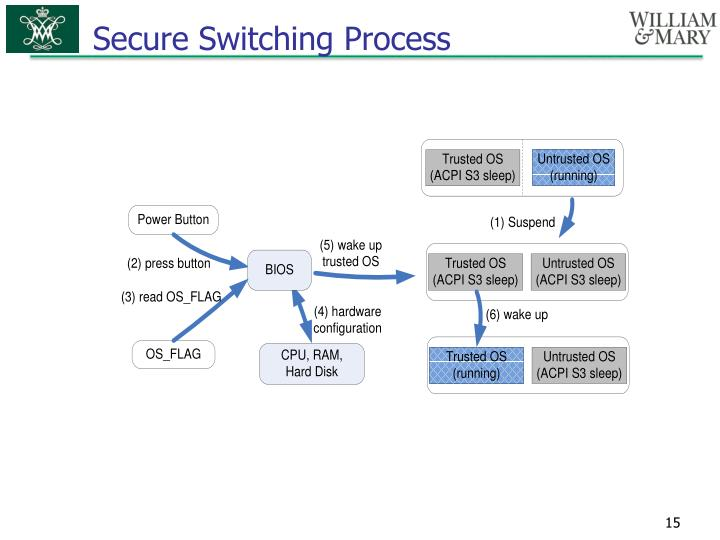 Secure Switching Process