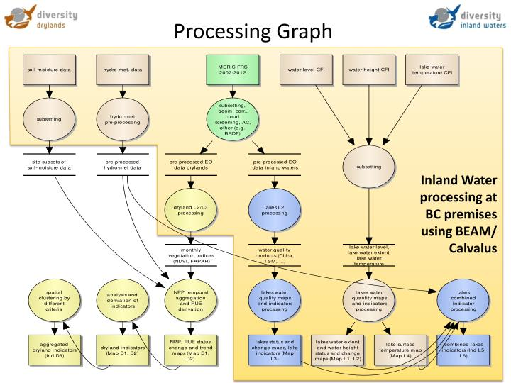 Processing Graph