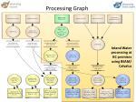 processing graph