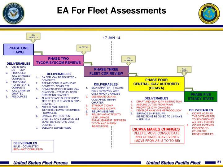 EA For Fleet Assessments
