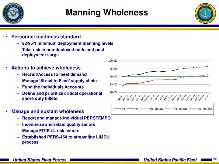 Manning Wholeness