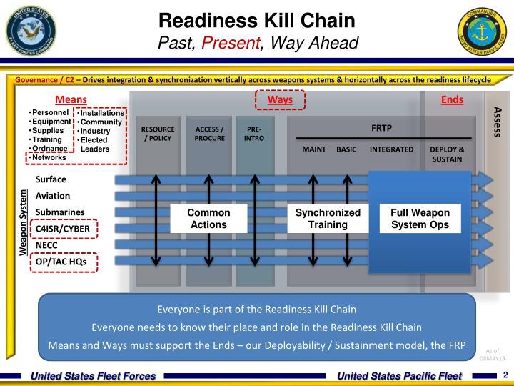 Readiness Kill Chain