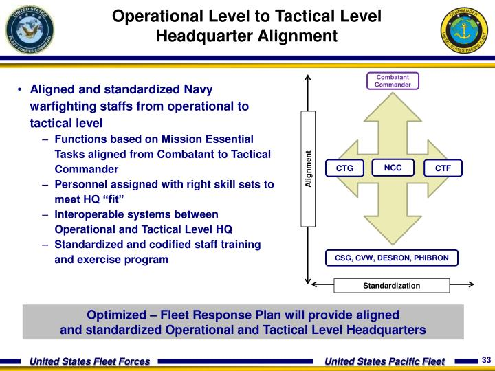 Operational Level to Tactical Level