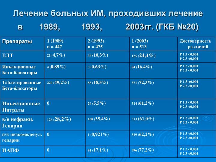 Лечение больных ИМ, проходивших лечение в 1989,         1993,          2003гг.