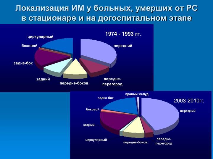 Локализация ИМ у больных, умерших от РС в стационаре и на догоспитальном этапе