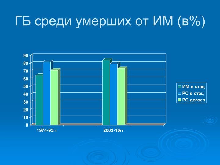 ГБ среди умерших от ИМ (в%)