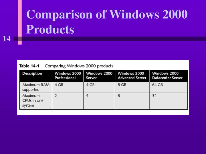Comparison of Windows 2000 Products