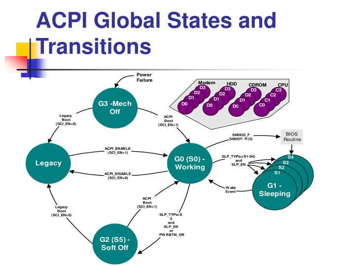 ACPI Global States and Transitions