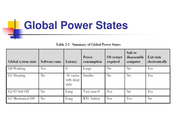 Global Power States