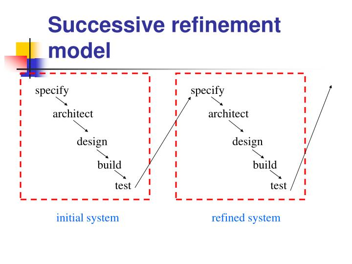 Successive refinement model