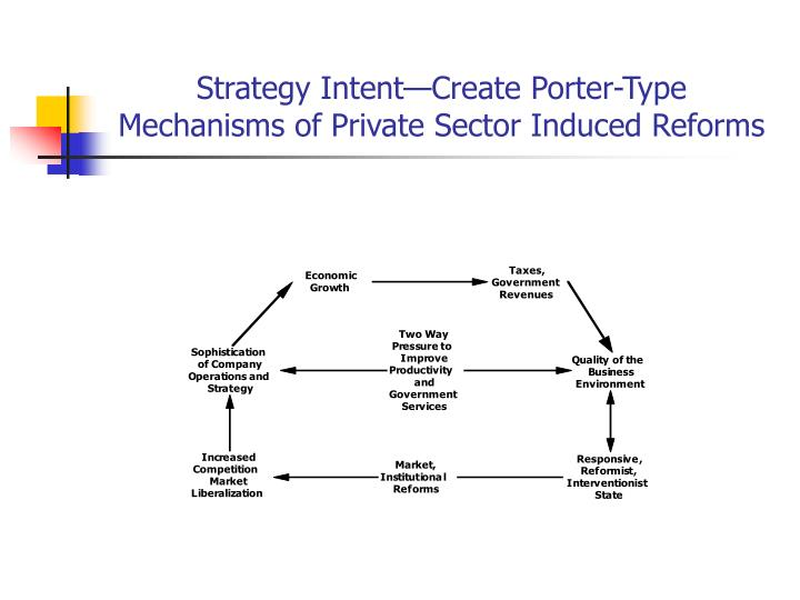 Strategy Intent—Create Porter-Type