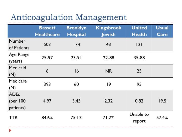 Anticoagulation Management