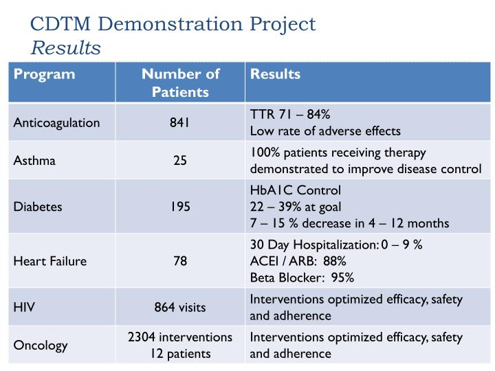 CDTM Demonstration Project