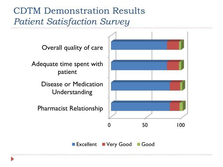CDTM Demonstration Results