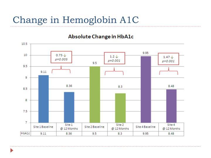 Change in Hemoglobin A1C