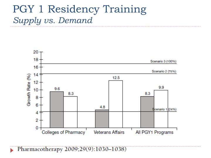 PGY 1 Residency Training