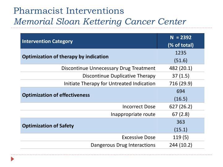 Pharmacist Interventions