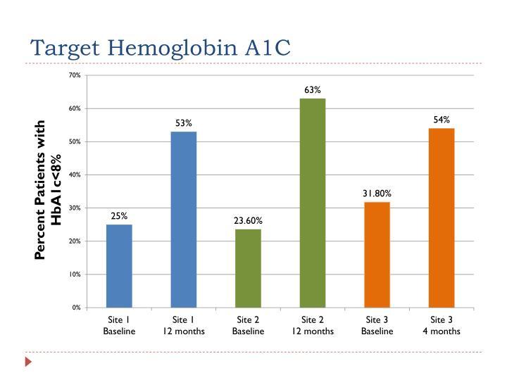 Target Hemoglobin A1C