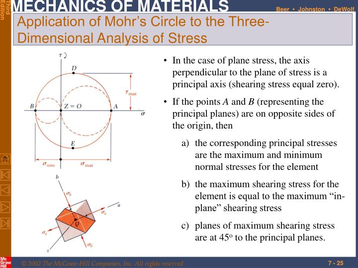 In the case of plane stress, the axis perpendicular to the plane of stress is a principal axis (shearing stress equal zero).