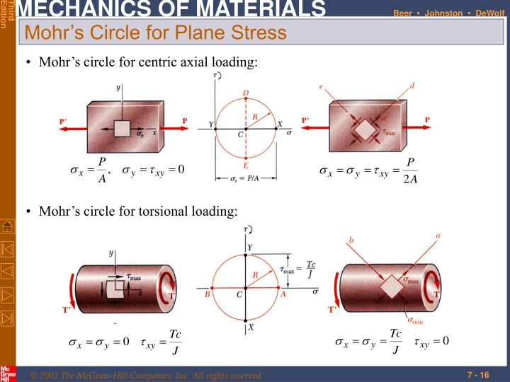 Mohr's circle for centric axial loading:
