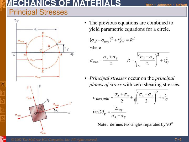 The previous equations are combined to yield parametric equations for a circle,