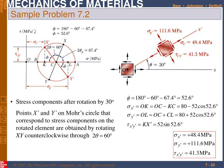 Stress components after rotation by 30